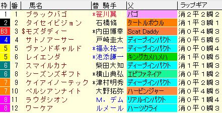 富士S2020 枠順確定ラップギア適性値