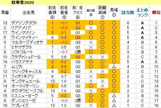 秋華賞 2020 傾向まとめ表