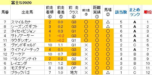 富士S2020 傾向まとめ表