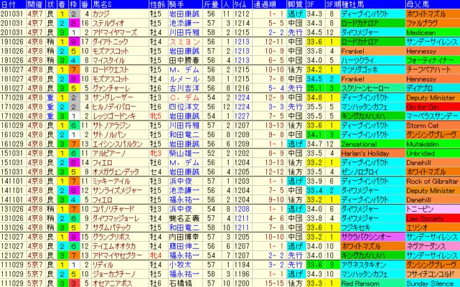 スワンS2021 過去10年成績データ表