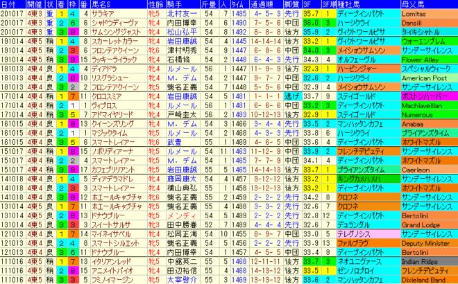 府中牝馬S2021 過去10年成績データ表