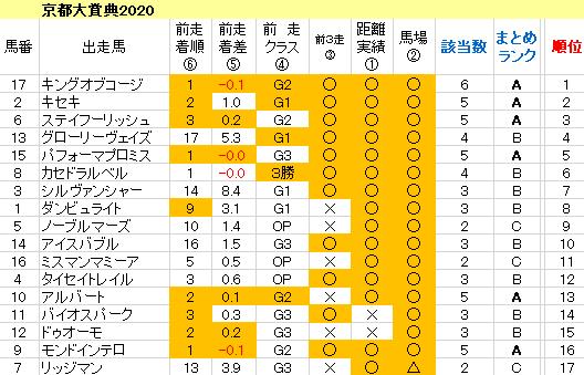 京都大賞典 傾向まとめ表