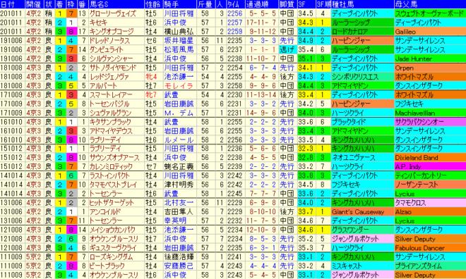京都大賞典 過去10年成績データ表
