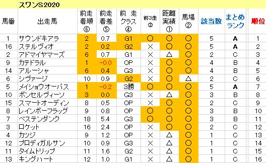 スワンS2020 傾向まとめ表