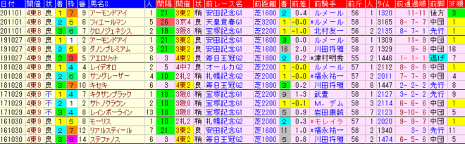 天皇賞秋2021 過去5年前走データ表