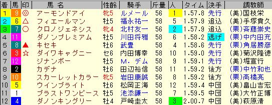 天皇賞秋2020 レース結果全着順