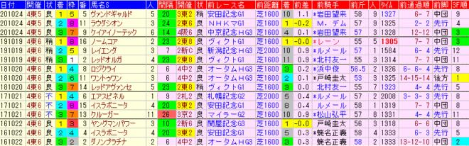 富士S2021 過去5年前走データ表