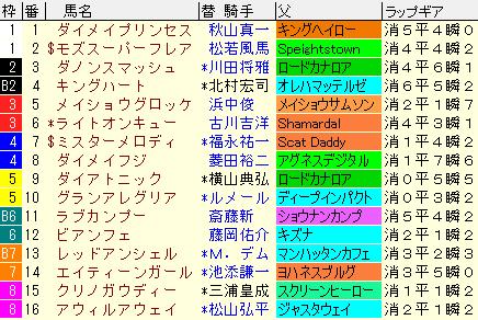 スプリンターズS2020 枠順確定ラップギア適性値