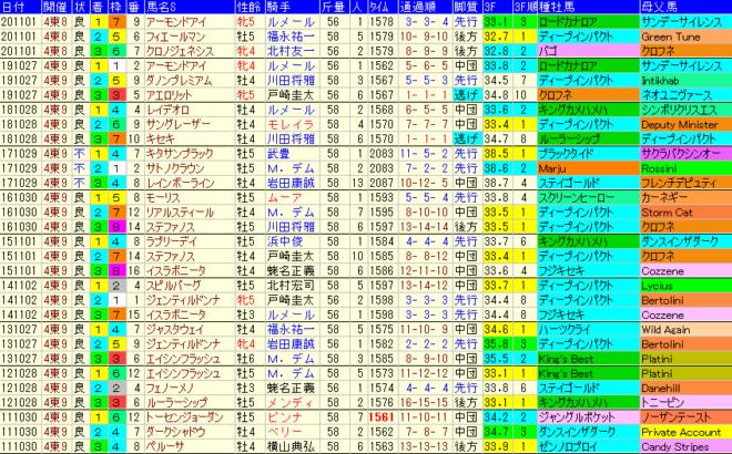 天皇賞秋2021 過去10年成績データ表