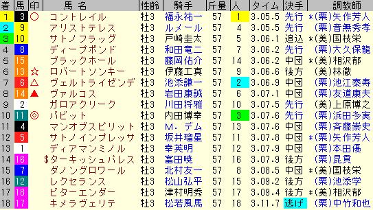 菊花賞2020 レース結果全着順