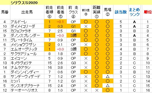 シリウスS2020 傾向まとめ表