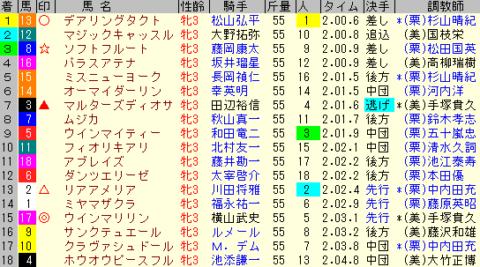 秋華賞 2020 レース結果全着順
