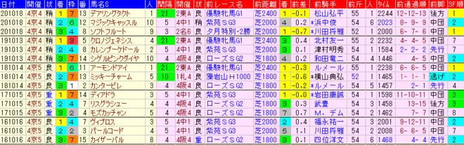 秋華賞2021 過去5年前走データ表