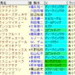 秋華賞 2020 枠順確定ラップギア適性値