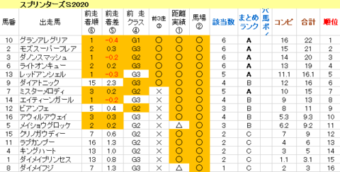 スプリンターズS2020 傾向まとめ表