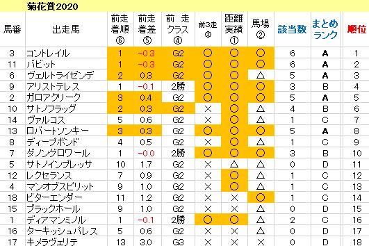 菊花賞2020 傾向まとめ表