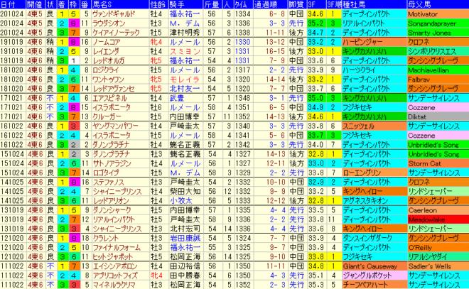 富士S2021 過去10年成績データ表
