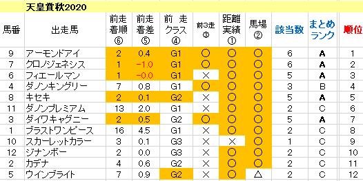 天皇賞秋2020 枠順確定ラップギア適性値