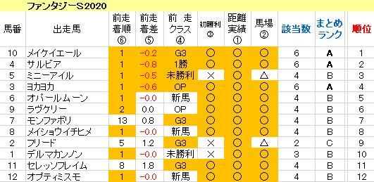 ファンタジーS2020 傾向まとめ表