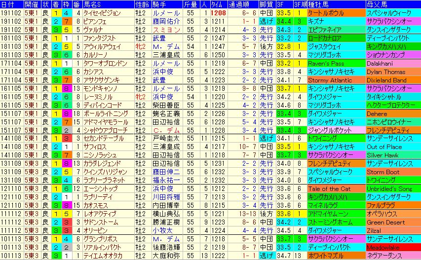 京王杯2歳S2020 過去10年成績データ表