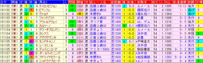 京王杯2歳S2020 過去5年前走データ表