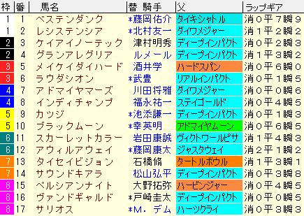 マイルCS2020 枠順確定ラップギア適性値
