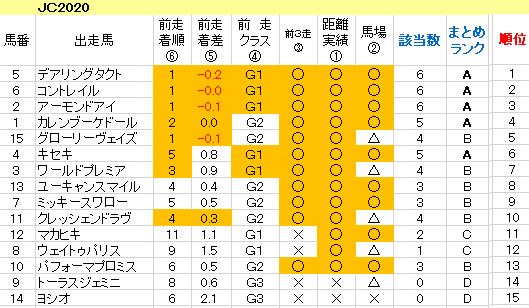 ジャパンカップ2020 傾向まとめ表