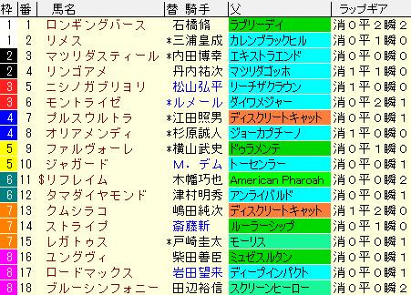京王杯2歳S2020 枠順確定ラップギア適性値