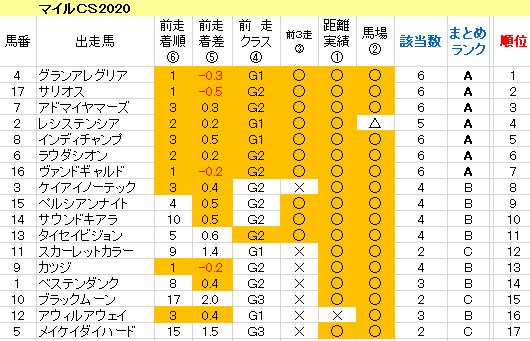マイルCS2020 傾向まとめ表
