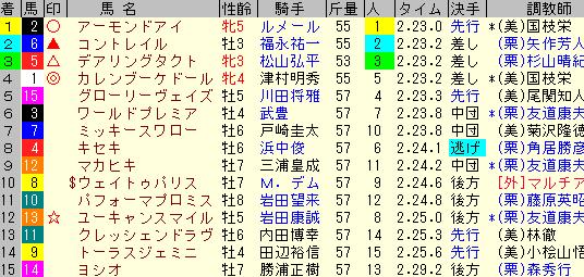 ジャパンカップ2020 レース結果全着順