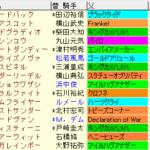 武蔵野S2020 枠順確定ラップギア適性値