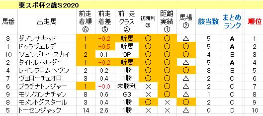 東スポ杯2歳S2020 傾向まとめ表