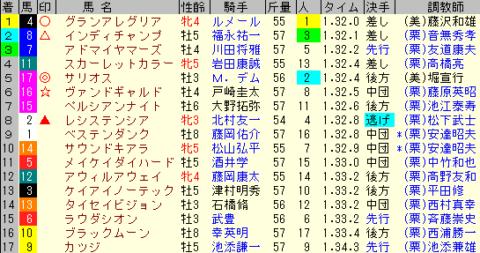 マイルCS2020 レース結果全着順