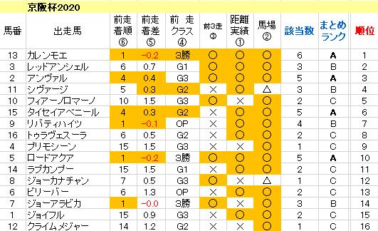 京阪杯2020 傾向まとめ表