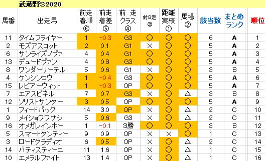 武蔵野S2020 傾向まとめ表