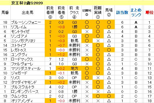 京王杯2歳S2020 傾向まとめ表
