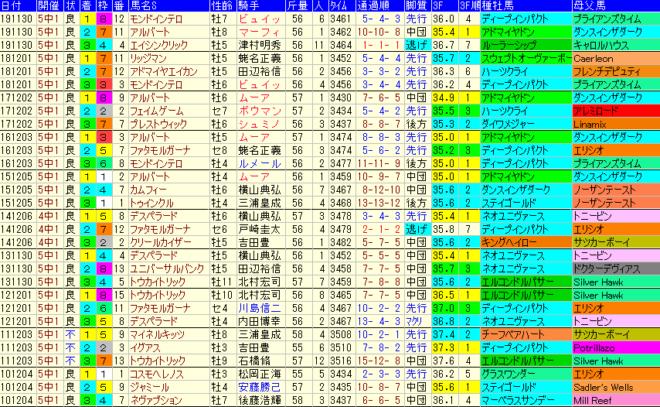 ステイヤーズS2020 過去10年成績データ表