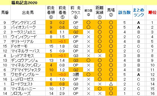 福島記念2020 傾向まとめ表