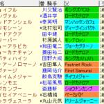 京阪杯2020 枠順確定ラップギア適性値