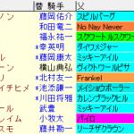 ファンタジーS2020 枠順確定ラップギア適性値