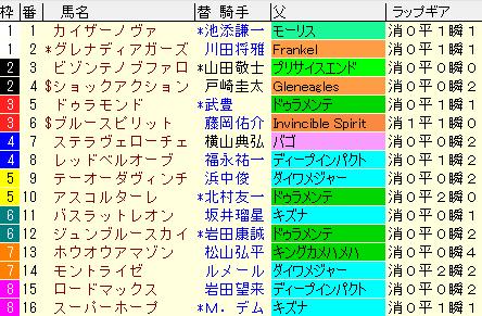 朝日杯FS2020 枠順確定ラップギア適性値