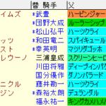 チャレンジC2020 枠順確定ラップギア適性値