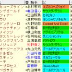 カペラS2020 枠順確定ラップギア適性値