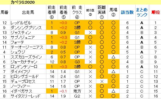 カペラS2020 傾向まとめ表