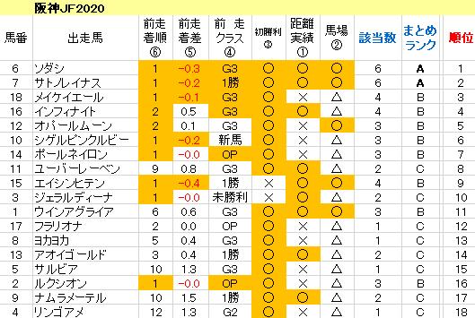 阪神JF2020 傾向まとめ表