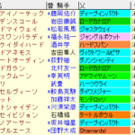 京都金杯2021 枠順確定ラップギア適性値