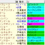 ホープフルS2020 枠順確定ラップギア適性値