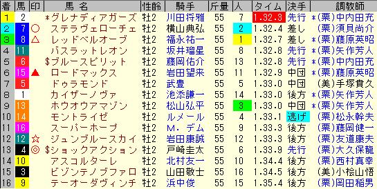朝日杯FS2020 レース結果全着順