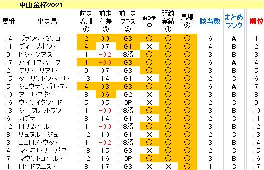 中山金杯2021 傾向まとめ表