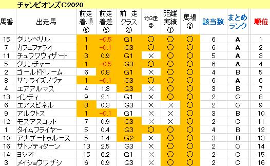 チャンピオンズC2020 傾向まとめ表